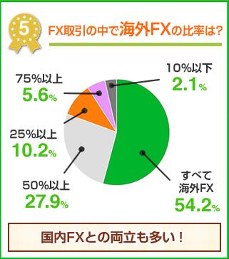 FX取引の中で海外FXの比率は?